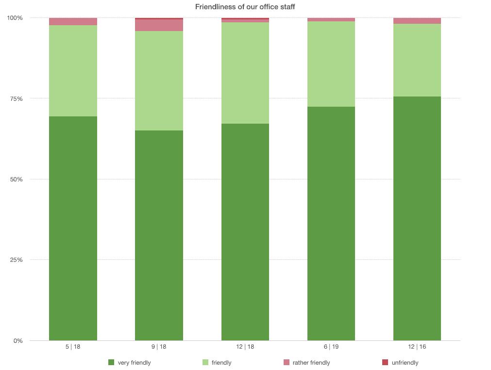 Statistics on the friendliness of the staff
