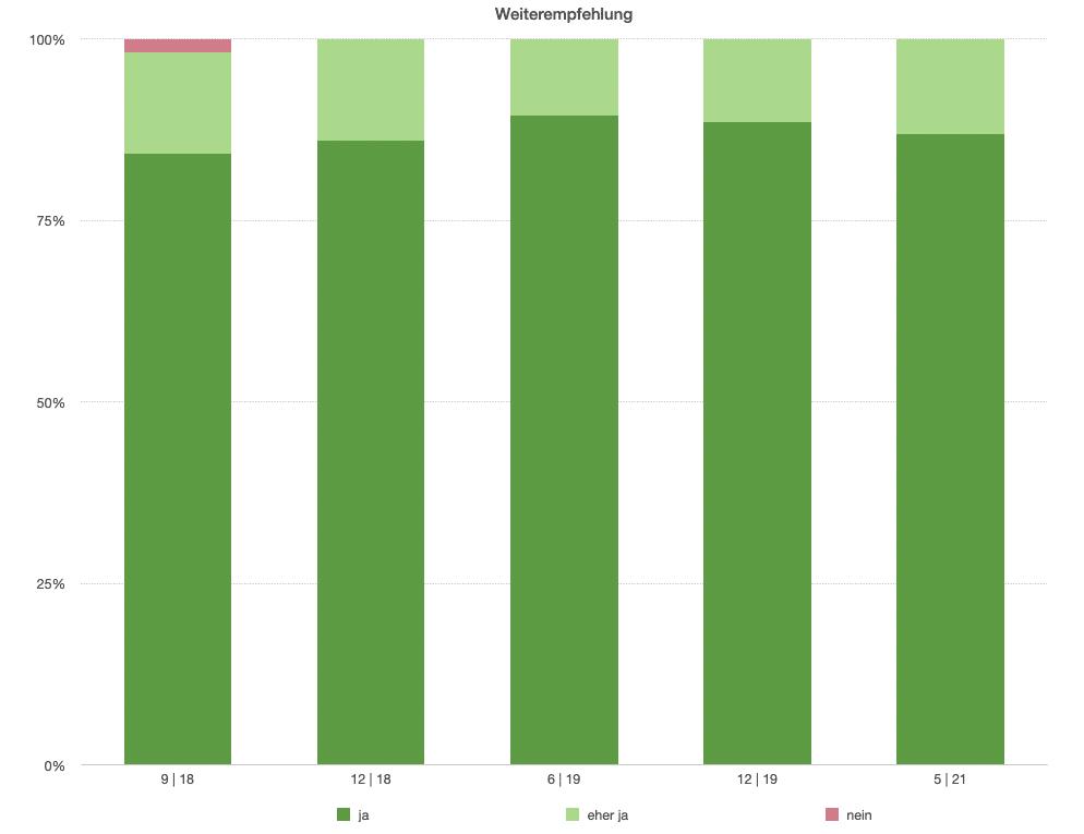 Statistik Weiterempfehlung Sprachschule