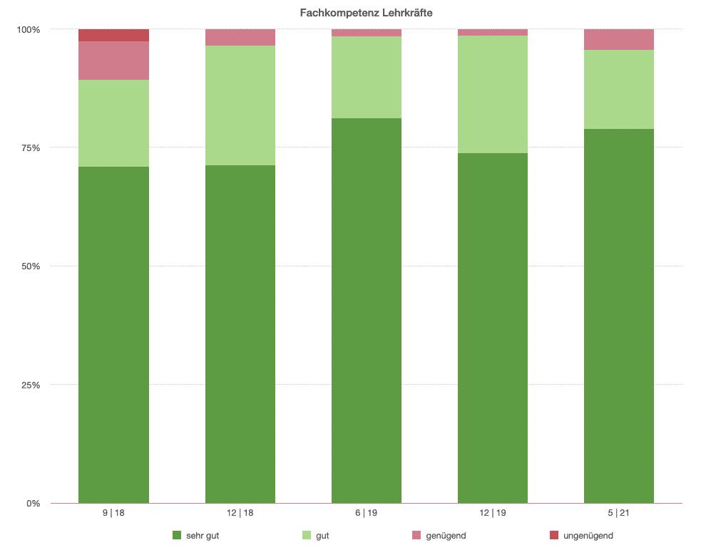 Statistik zur Fachkompetenz der Sprachschule