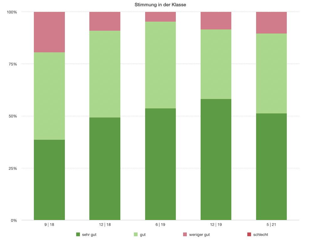 Statistik zur Stimmung im Deutsch Kurs